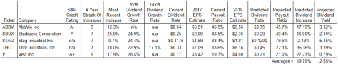 Table of dividend growth predictions for October, 2017
