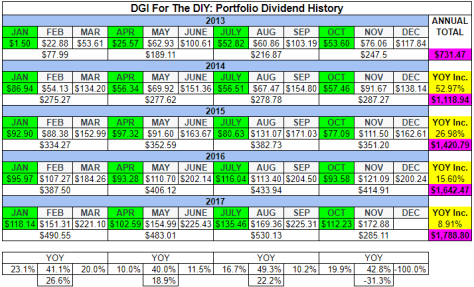Table of dividend history for November, 2017.