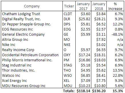Table of dividend growth for January, 2018.