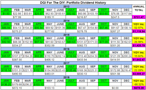 Dividend Income History