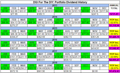 DGI For The DIY: Dividend Income History