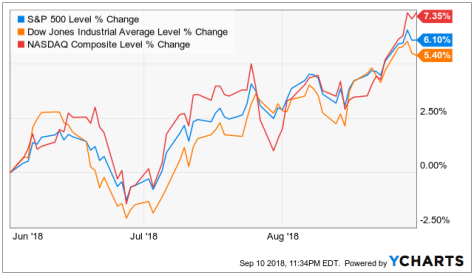 Stock Market Returns: June to August