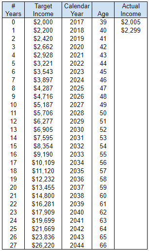 Dividend Income Projection