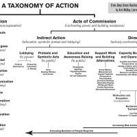 A Taxonomy of Action, Part 3: Direct Conflict and Confrontation