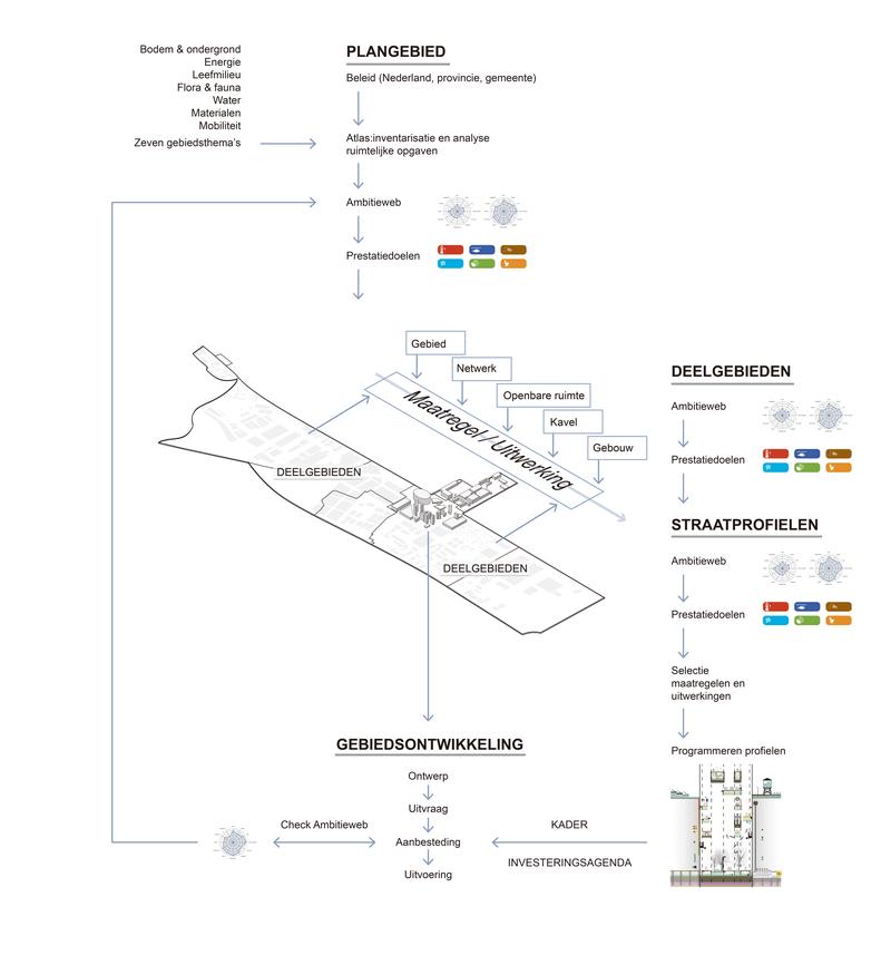 Boekrecensie 'Integrale ontwerpmethode openbare ruimte' beeld