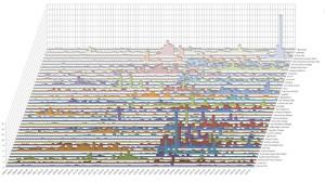 Memcons – Stacked Bar Graph