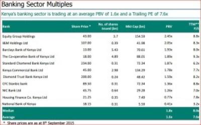 banking sector multiplier - cytonn