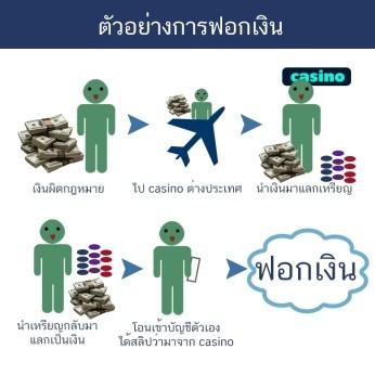 ตัวอย่างการฟอกเงิน (4)