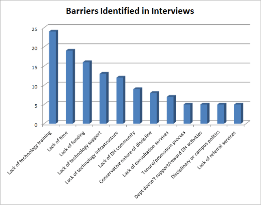 """Chart 2. After coding, we found that the interviews contained 224 different instances of """"gaps and barriers""""-related comments, this chart illustrated the most commons categories."""