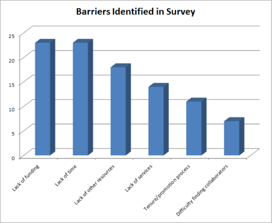 """Chart 3. The survey asked participants to select from a list of potential barriers with a write-in option for """"lack of other resources."""""""