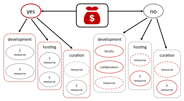 An infographic that shows the resources available for development, hosting, and curation and indicates those with costs and those with conditions.