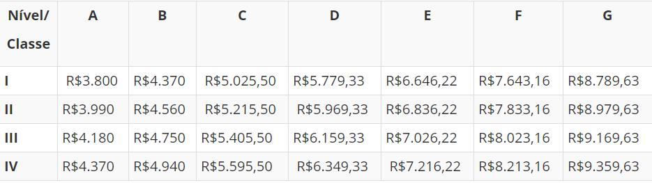 tabela remuneratória do cargo de agente penitenciário do concurso agepen AL.