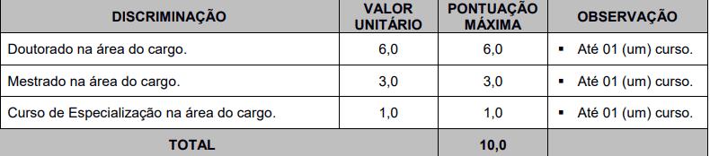 Grade de pontuação da prova de títulos