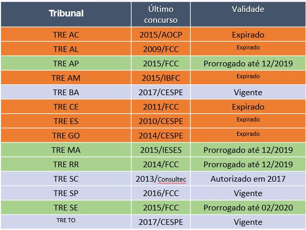 Planilha com análise de concursos dos TREs. Contém 3 colunas dividas pelo tribunal a que se refere, o ano de realização do último concurso e a validade do mesmo. Focar somente em um ou abrir o leque.