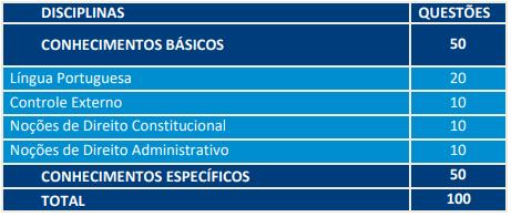 Edital TCE AM Tecnologia da Informação