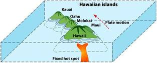 Formation of Hawaii  Timeline of plate tectonics