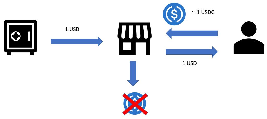 desctruction-stablecoin-fiat