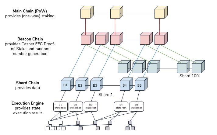 fonctionnement ETH 2.0