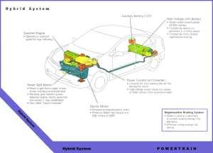 Toyota Technical Diagrams | Inver Grove Toyota