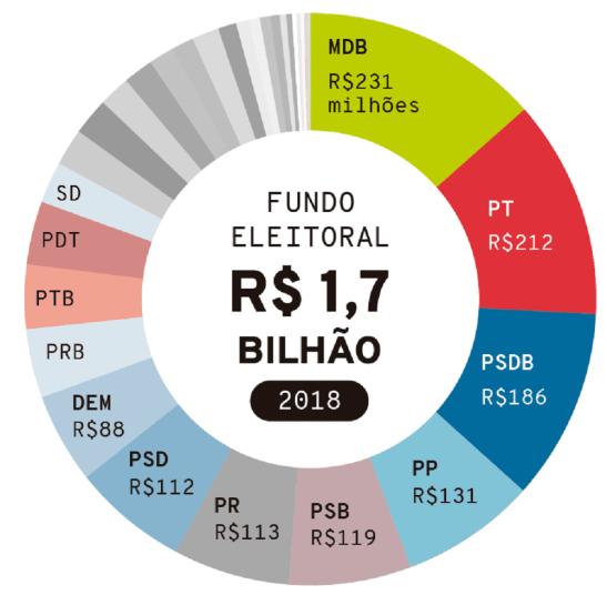 Deputado propõe fim do Fundo Eleitoral
