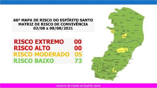Covid-19: risco baixo permanece na maioria dos municípios