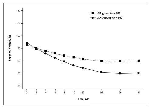 Denna graf visar hur båda grupperna gick ner i vikt med viktnedgången var större i gruppen som åt strikt LCHF (ketogen kost).