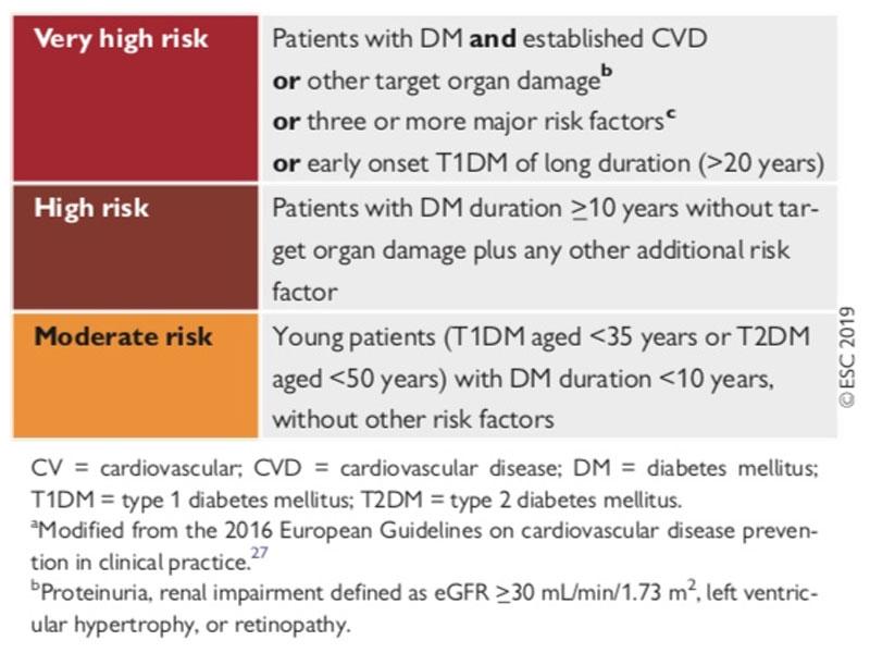 CVD risk
