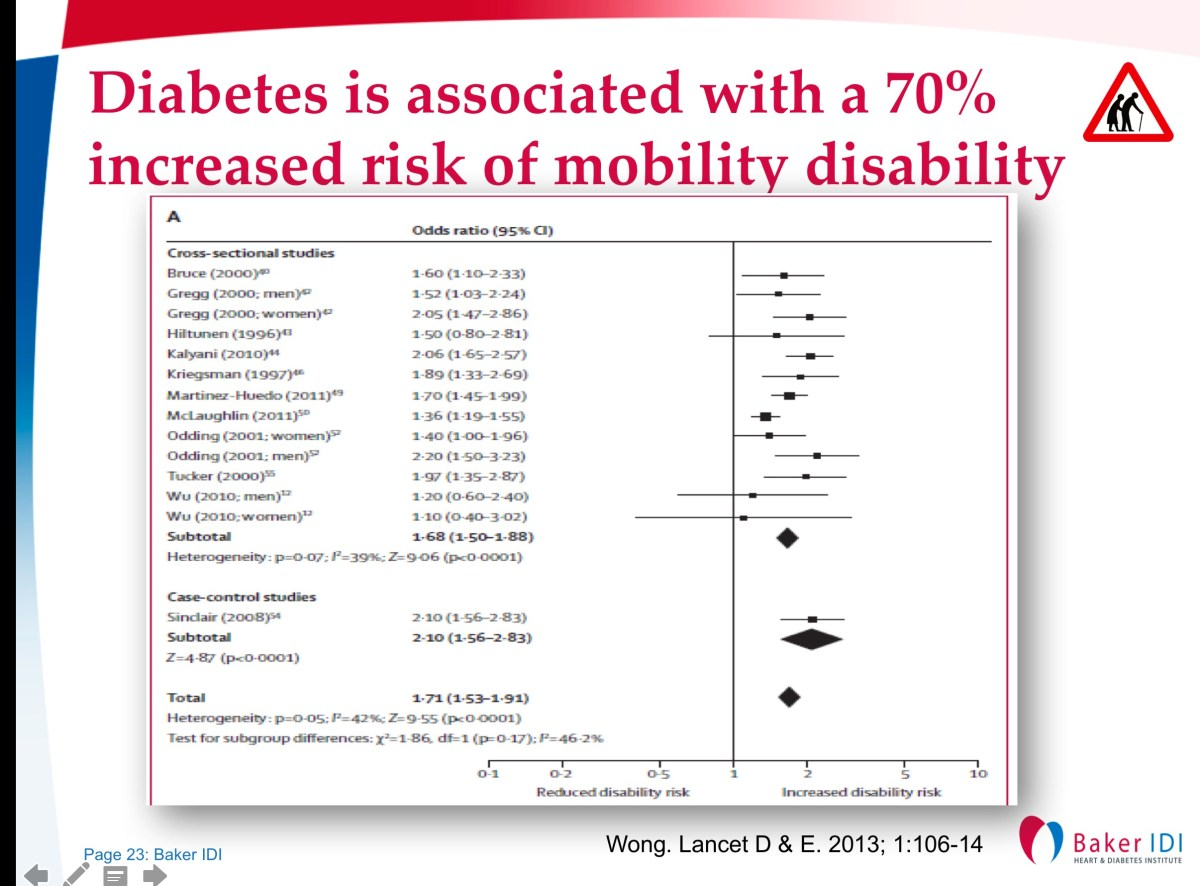 #Diabetes is Associated with a 70% increased Risk for Mobility Disability