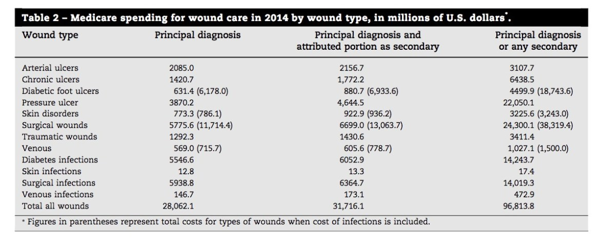 An Economic Evaluation of the Impact, Cost, and Medicare Policy Implications of Chronic Wounds