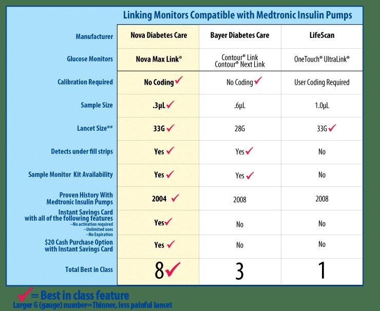 Nova Max vs. bayer contour vs onetouch ultra