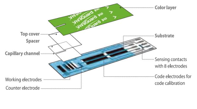 Vivaguard ino test strips 8-electrod technology