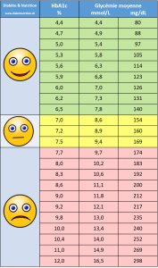 hémoglobine glyquée, HbA1c, glycémie, diabète