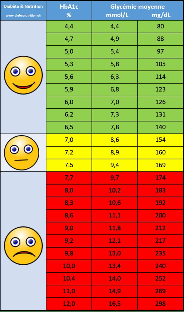rapport des glycémies et de l'hémoglobine glyquée, tableau hémoglobine glyquée, tableau HbA1c, tableau HbA1c et glycémie