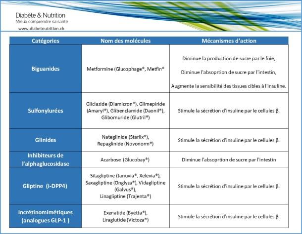 Tableau de synthèse des traitements oraux du diabète