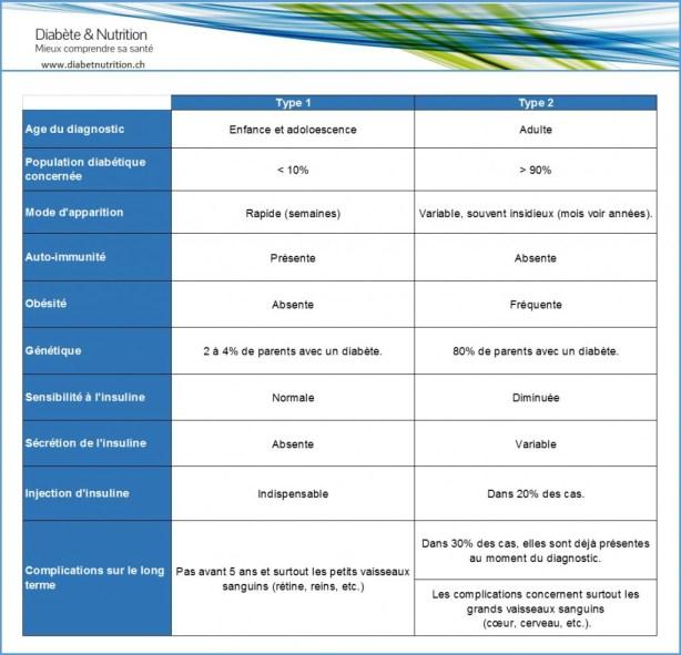 Les différences principales entre le diabète de type 1 et de type 2. [1]