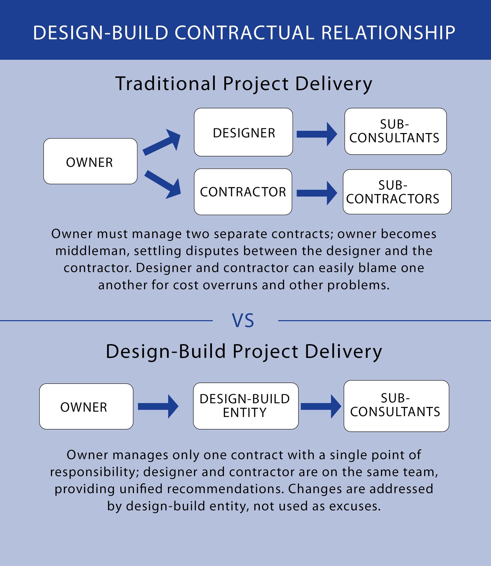 Design Build Diablo Plumbing Inc