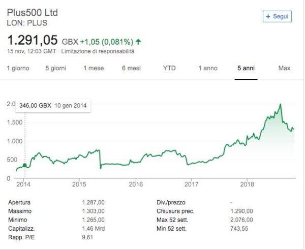 Plus500 Capitalizzazione di Mercato