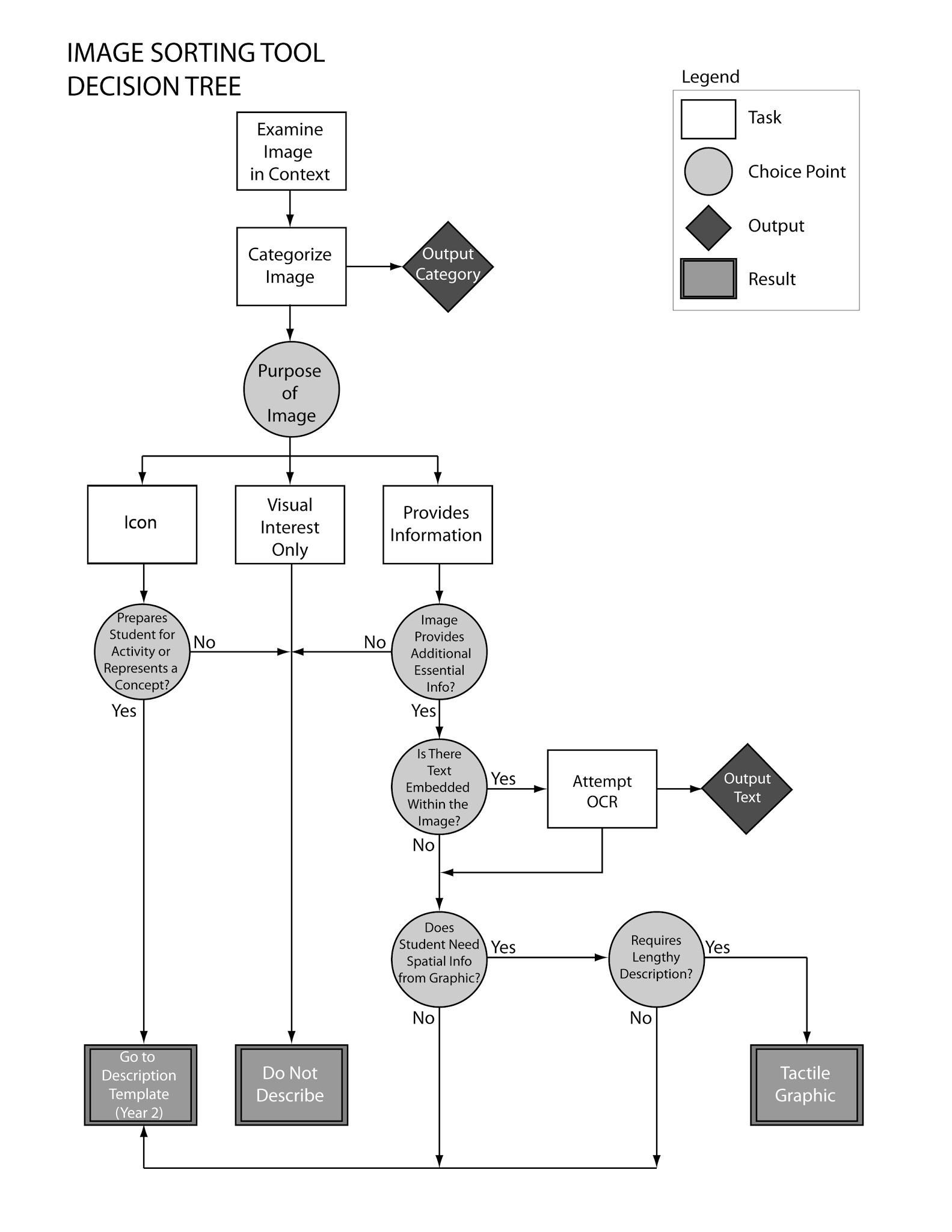 Decision Tree Diagram Center