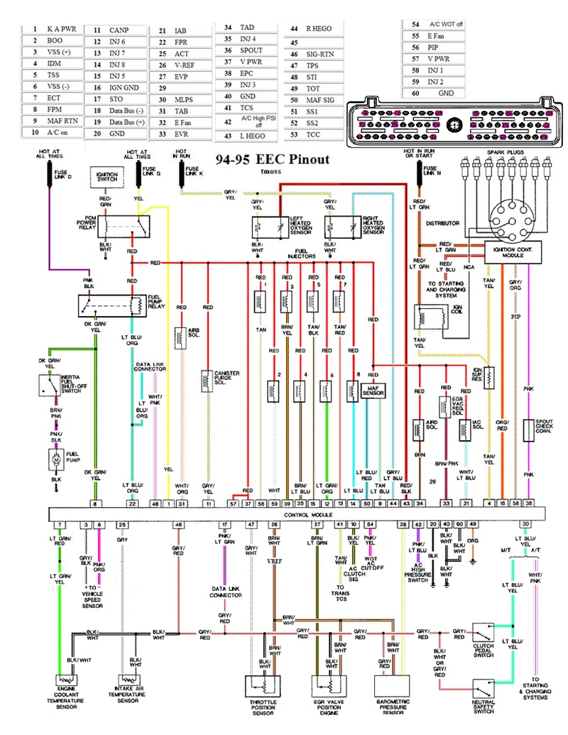 94 95 mustang eec wiring diagram pinout rh diagrams hissind com 93 mustang radio wiring diagram 93 mustang wiring harness diagram