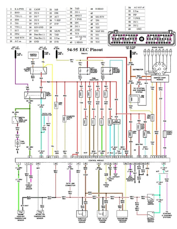 94-95 Mustang EEC Wiring Diagram Pinout on