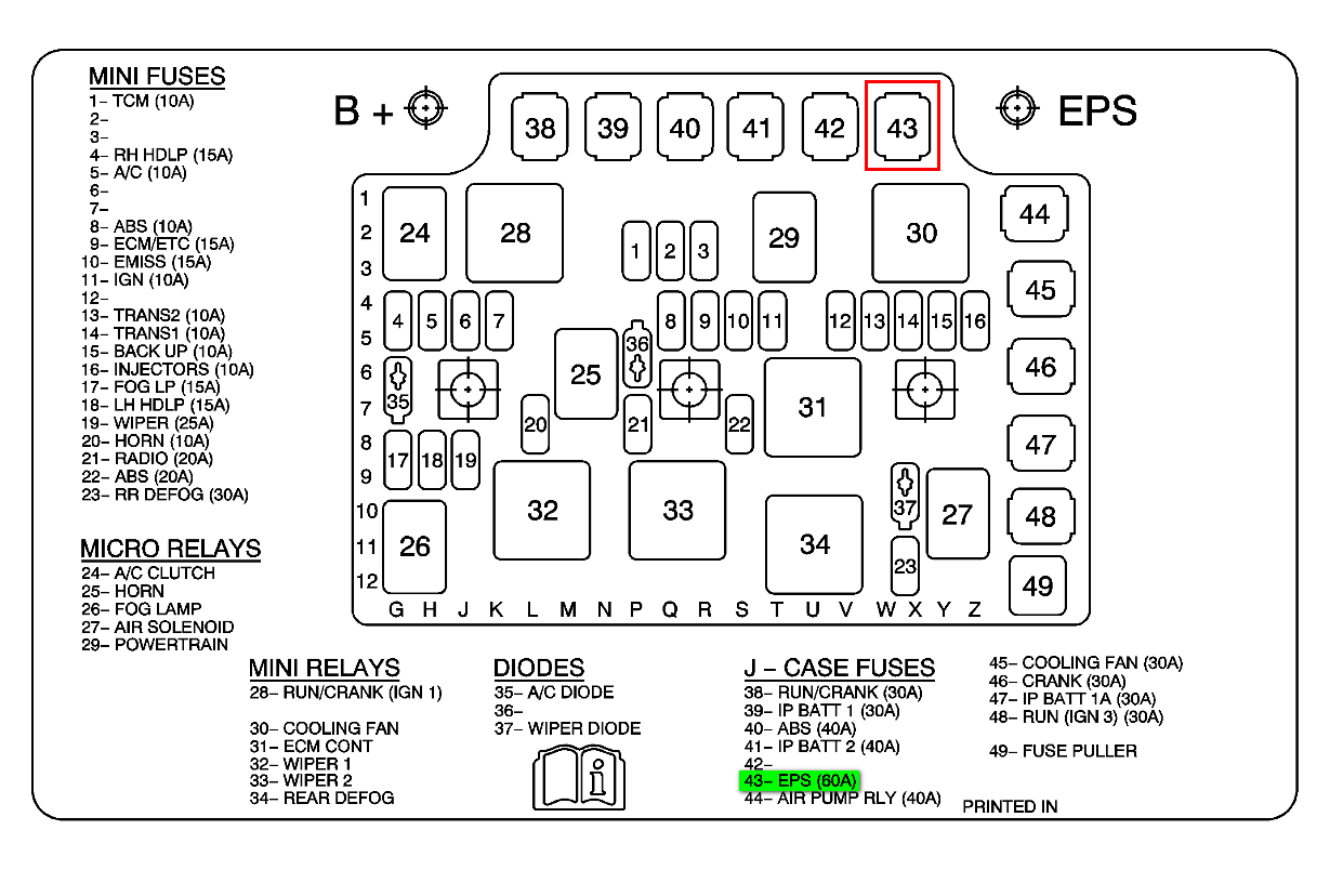 Saturn Sc2 Fuse Box Simple Wiring Diagram 93 Del Sol For You Mitsubishi Eclipse 1999