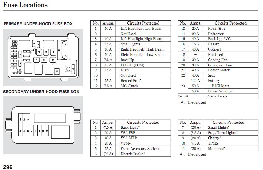 fuse box for 2003 honda pilot wiring diagram read Honda Fit Fuse Box