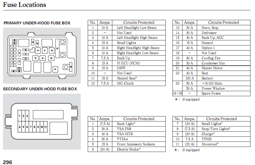 2008 honda crv fuse diagram. Black Bedroom Furniture Sets. Home Design Ideas