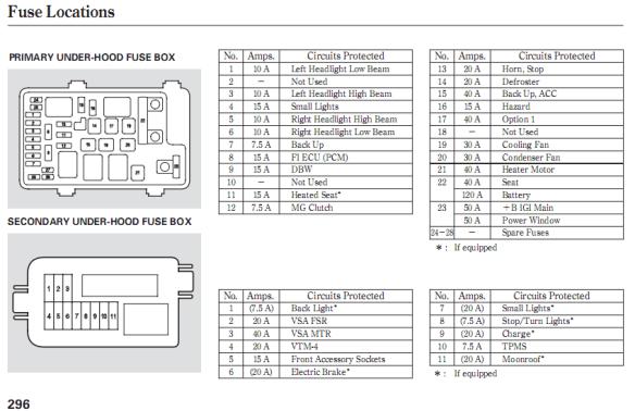2008 Honda CRV Fuse Diagram on