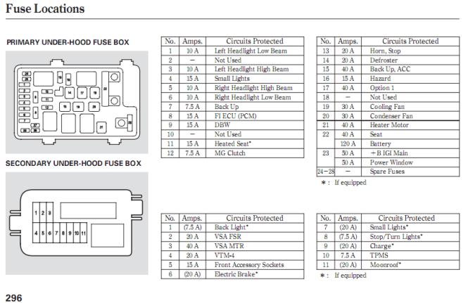 2006 cr v fuse box 2006 wiring diagrams