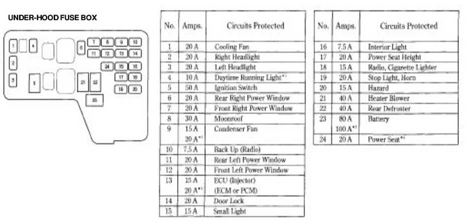 97 accord fuse diagram data wiring diagrams u2022 rh naopak co 1997 honda accord under hood fuse box 97 honda accord fuse box