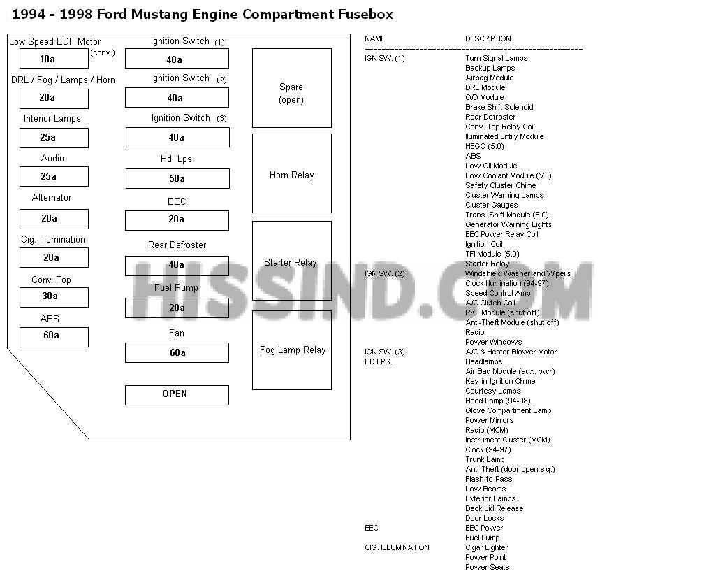 94 98 mustang fuse locations and id s chart diagram 1994 94 1995 95 rh diagrams hissind com Home Fuse Box Diagram VTX 1800 Fuse Box Location