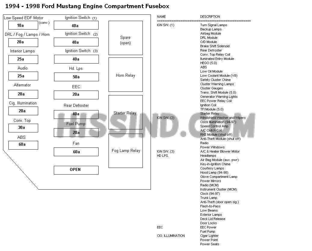 1994 2004 ford mustang fuse panel diagram wiring schematics 1966 mustang fuse box 94 98 mustang fuse locations and id's chart diagram (1994 94 1995 95 1996 96 1997 97 1998 98)