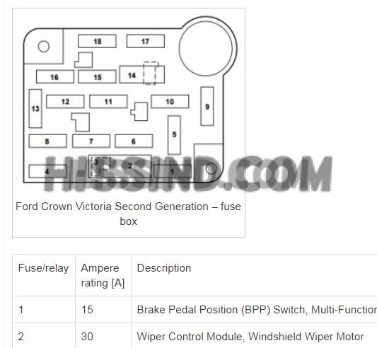 06 Ford Crown Victoria Under Hood Fuse Diagram