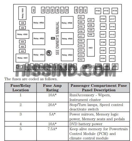 20042008 Ford F150 Fuse Diagrams Repair & Diagnostic
